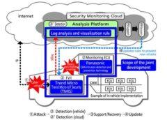 IoT-Panasonic-Corporation-Trend-Micro-Incorporated