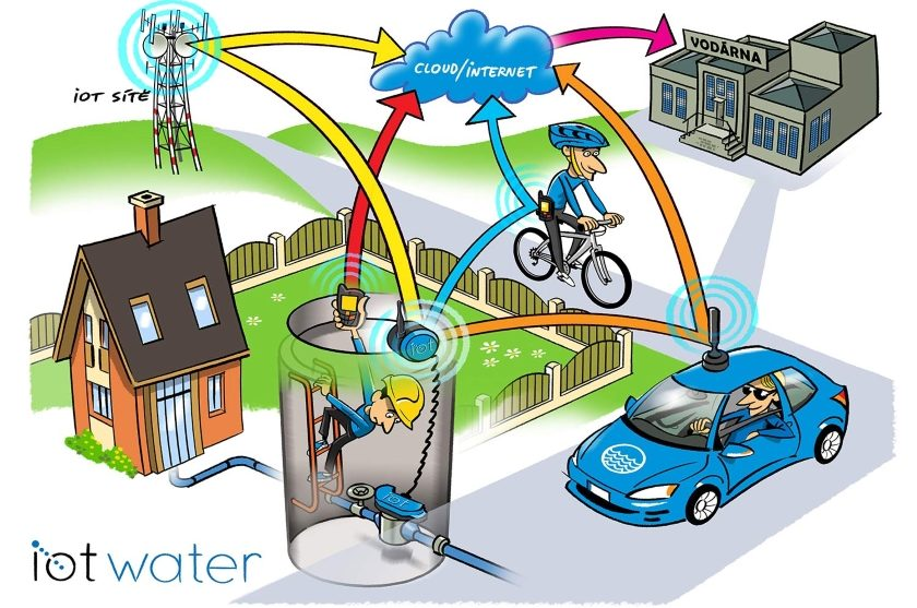 iot water
