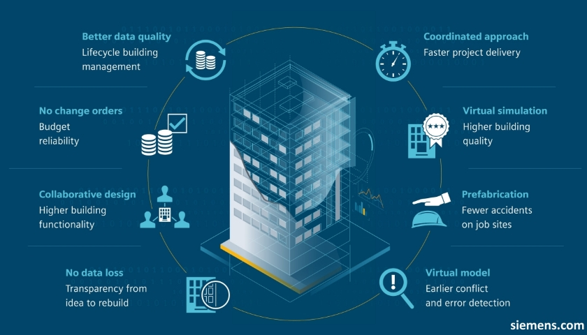 Siemens IoT buildings