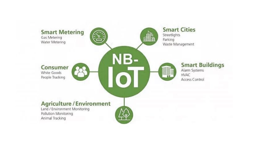 Narrowband-IoT (NB-IoT)