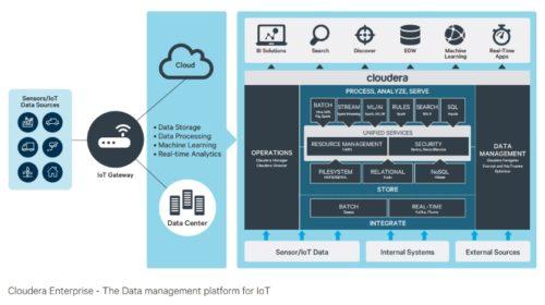 Tech Data podepsala celoevropskou dohodu se společností Cloudera