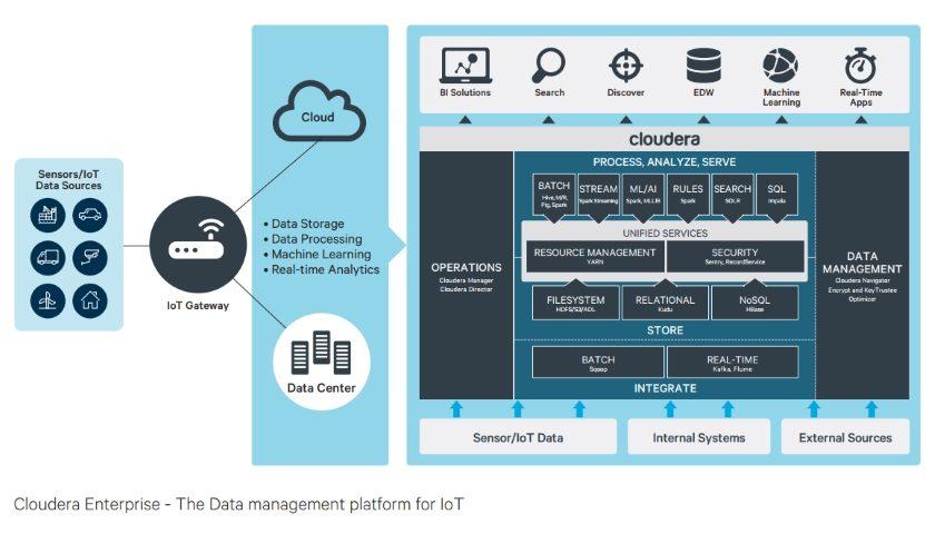 Cloudera IoT
