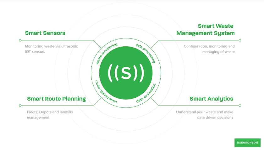 smart senzory Sensoneo