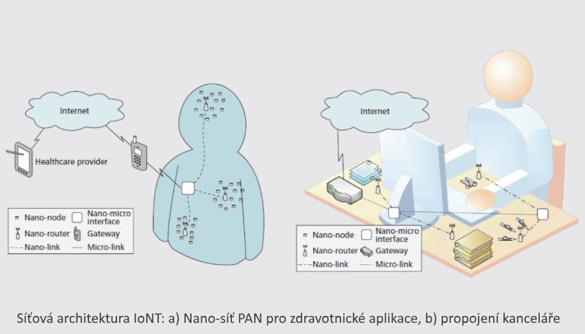 Internet nano-věcí IoNT