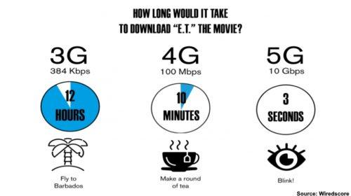 Jak 5G RAN podporuje Internet věcí