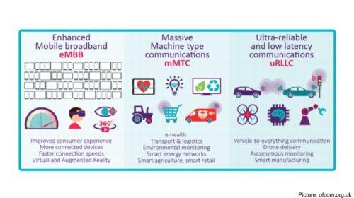 První moduly 5G pro IoT budou k dispozici koncem roku 2020