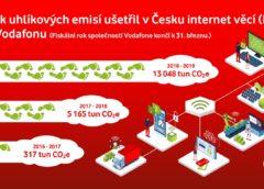Ekologický přínos Internetu věcí