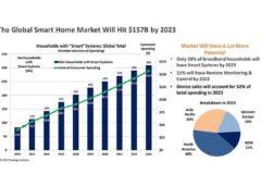 Globální trh inteligentních domácností 2023
