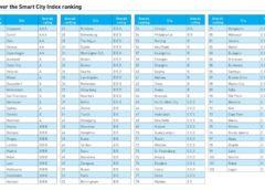 Smart city ranking