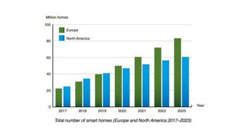 Počet inteligentních domácností roste
