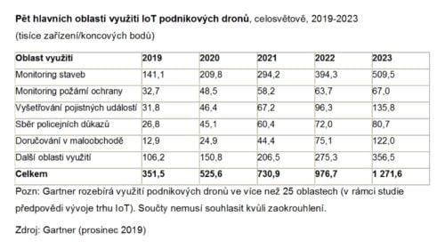 V roce 2020 bude dodáno více než půl milionu podnikových IoT dronů