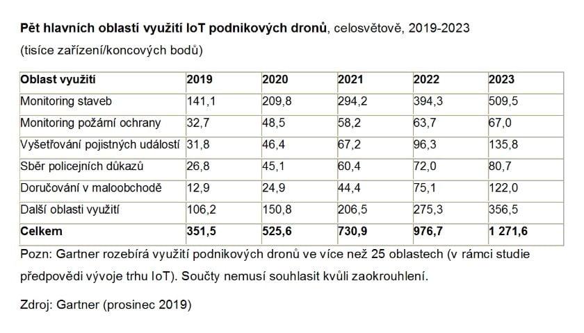 Gartner drony 2020