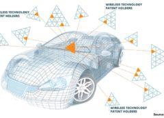 automotive licence Avanci