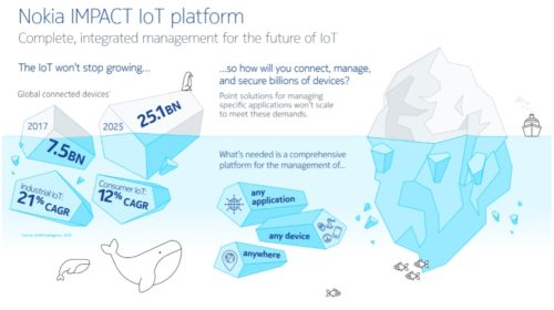 Software Nokia IMPACT pomáhá společnosti Telefónica Movistar Chile nasadit pokročilé smartwatch služby